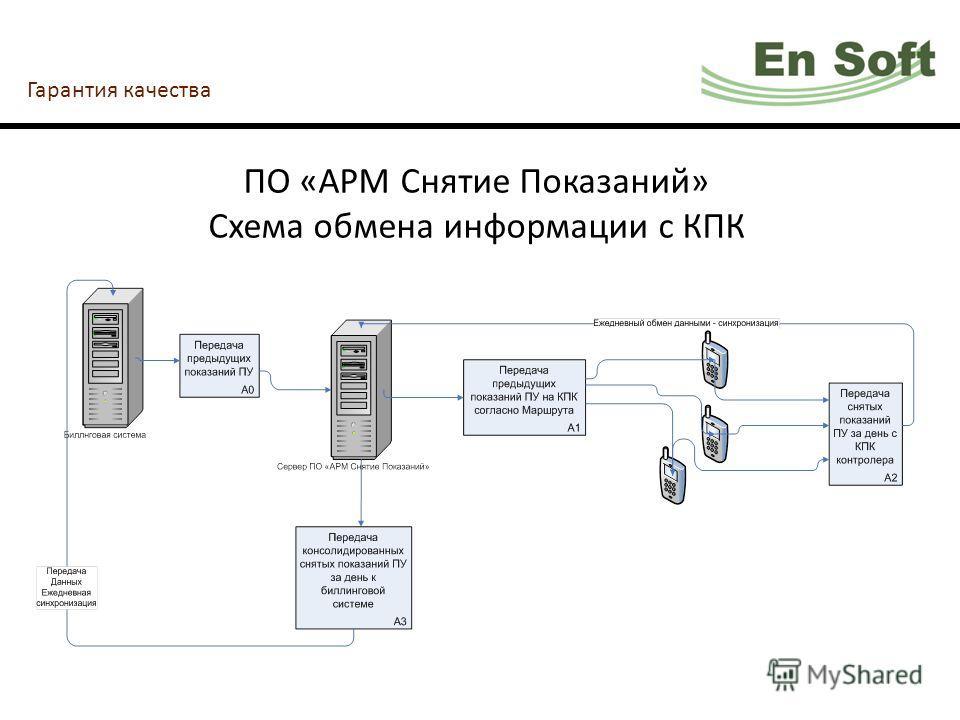 Гарантия качества ПО «АРМ Снятие Показаний» Схема обмена информации с КПК