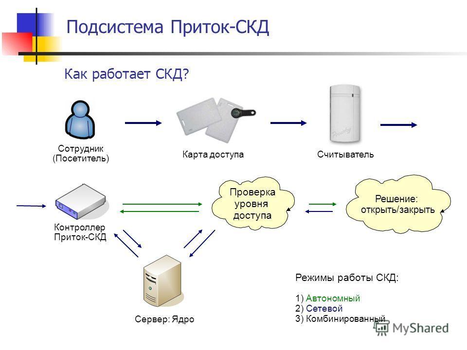 Подсистема Приток-СКД Как работает СКД? Режимы работы СКД: 1) Автономный 2) Сетевой 3) Комбинированный Решение: открыть/закрыть Сотрудник (Посетитель) Карта доступаСчитыватель Контроллер Приток-СКД Сервер: Ядро Проверка уровня доступа