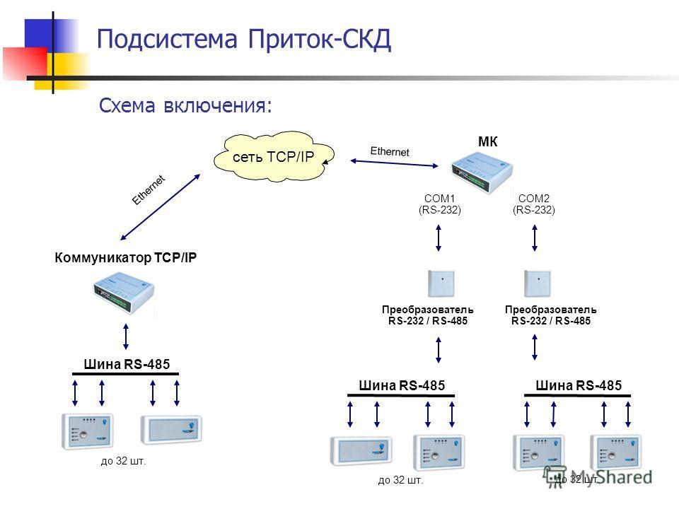 Подсистема Приток-СКД Схема включения: сеть TCP/IP COM2 (RS-232) Преобразователь RS-232 / RS-485 МК Коммуникатор TCP/IP Ethernet COM1 (RS-232) Шина RS-485 до 32 шт. Преобразователь RS-232 / RS-485
