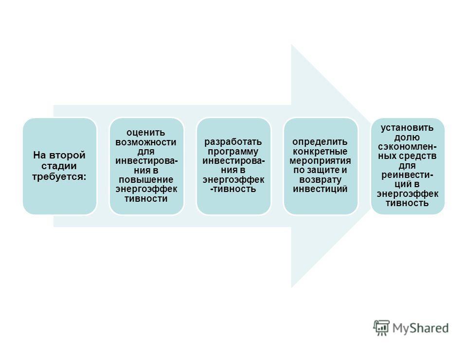 На второй стадии требуется: оценить возможности для инвестирова- ния в повышение энергоэффек тивности разработать программу инвестирова- ния в энергоэффек -тивность определить конкретные мероприятия по защите и возврату инвестиций установить долю сэк