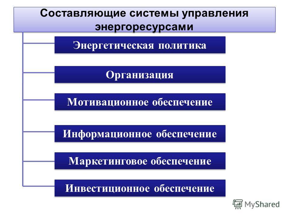 Энергетическая политика Организация Мотивационное обеспечение Информационное обеспечение Маркетинговое обеспечение Инвестиционное обеспечение Составляющие системы управления энергоресурсами