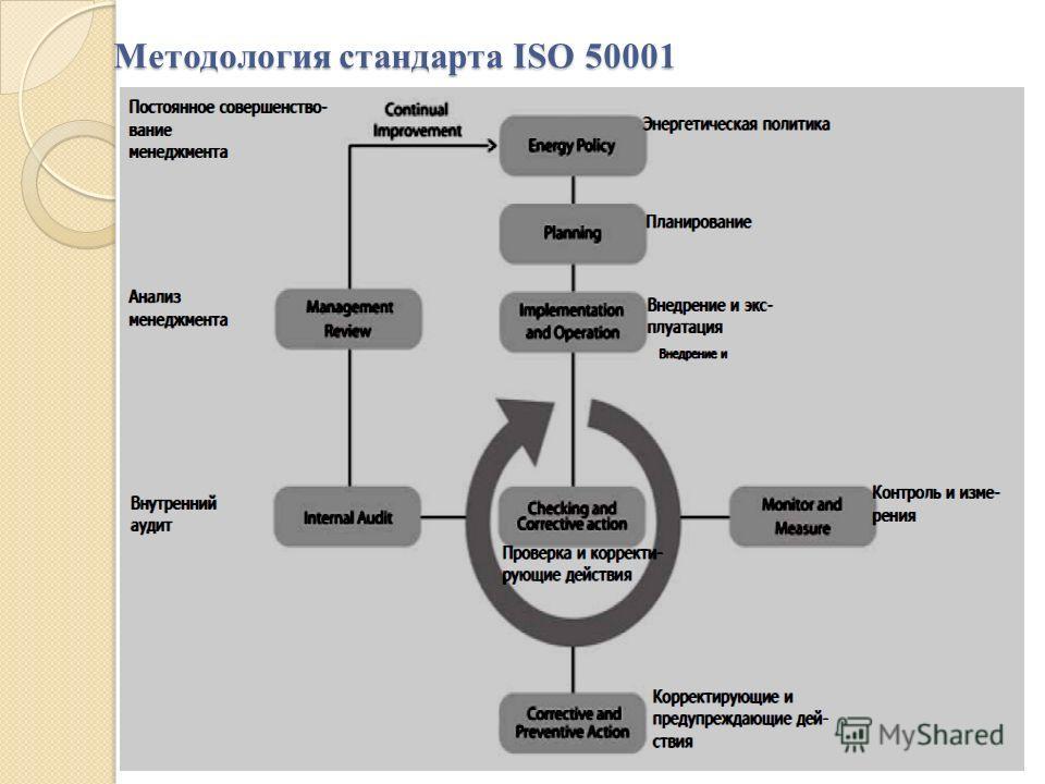 Методология стандарта ISO 50001 8