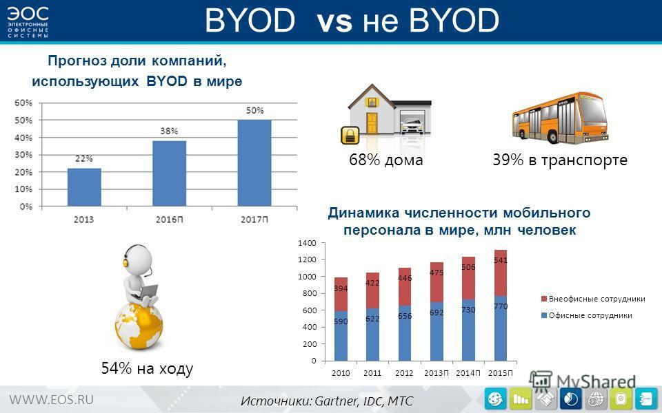 WWW.EOS.RU Динамика численности мобильного персонала в мире, млн человек BYOD vs не BYOD 68% дома 54% на ходу 39% в транспорте Источники: Gartner, IDC, МТС Прогноз доли компаний, использующих BYOD в мире