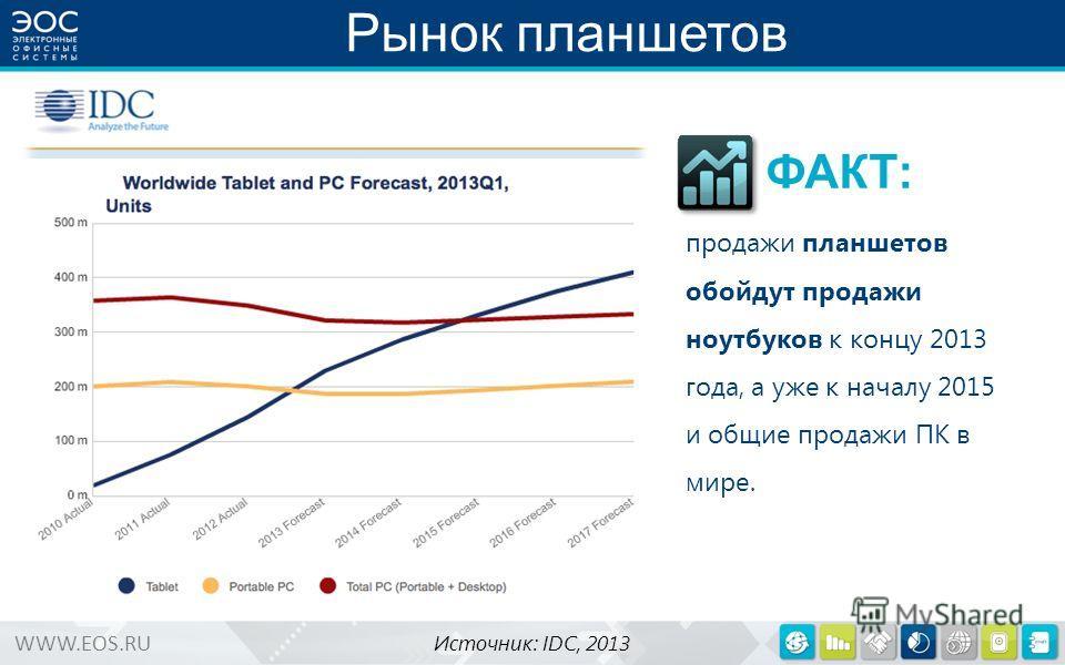 WWW.EOS.RU Рынок планшетов продажи планшетов обойдут продажи ноутбуков к концу 2013 года, а уже к началу 2015 и общие продажи ПК в мире. Источник: IDC, 2013 ФАКТ: