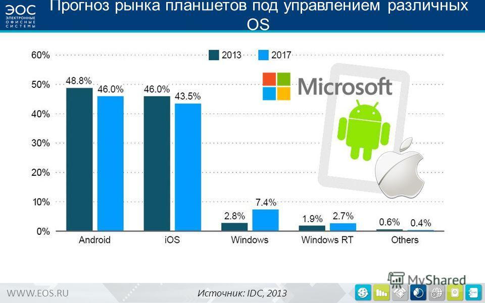 WWW.EOS.RU Прогноз рынка планшетов под управлением различных OS Источник: IDC, 2013