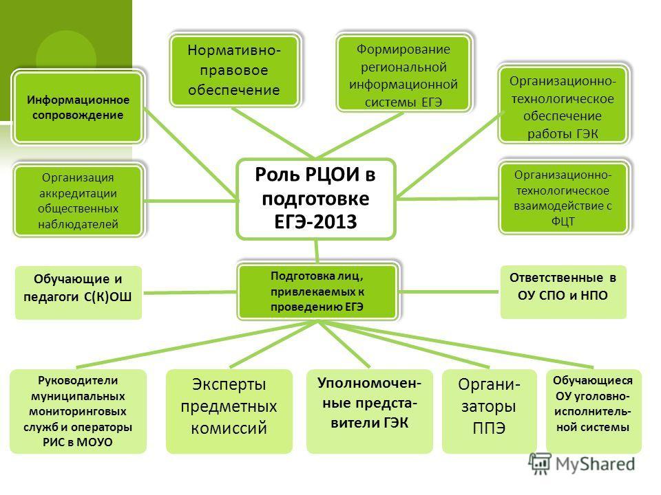 Роль РЦОИ в подготовке ЕГЭ-2013 Нормативно- правовое обеспечение Формирование региональной информационной системы ЕГЭ Организационно- технологическое обеспечение работы ГЭК Информационное сопровождение Организационно- технологическое взаимодействие с