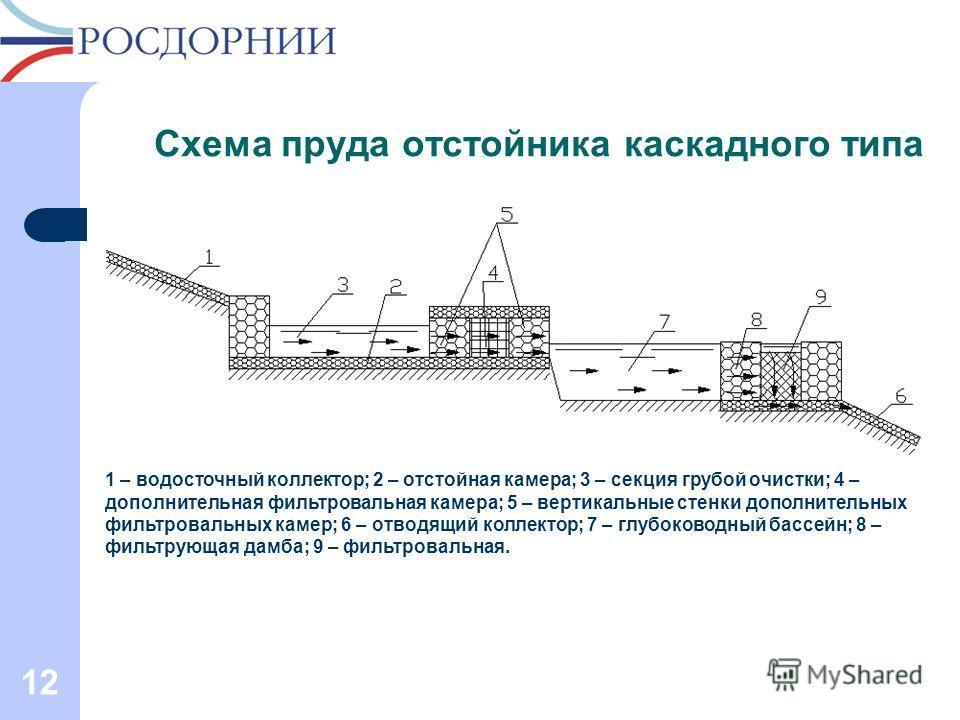 Схема пруда отстойника