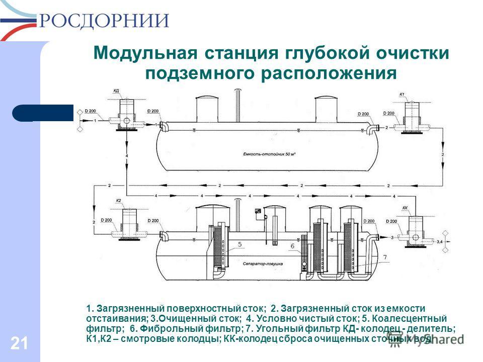 Модульная станция глубокой очистки подземного расположения 21 1. Загрязненный поверхностный сток; 2. Загрязненный сток из емкости отстаивания; 3.Очищенный сток; 4. Условно чистый сток; 5. Коалесцентный фильтр; 6. Фиброльный фильтр; 7. Угольный фильтр