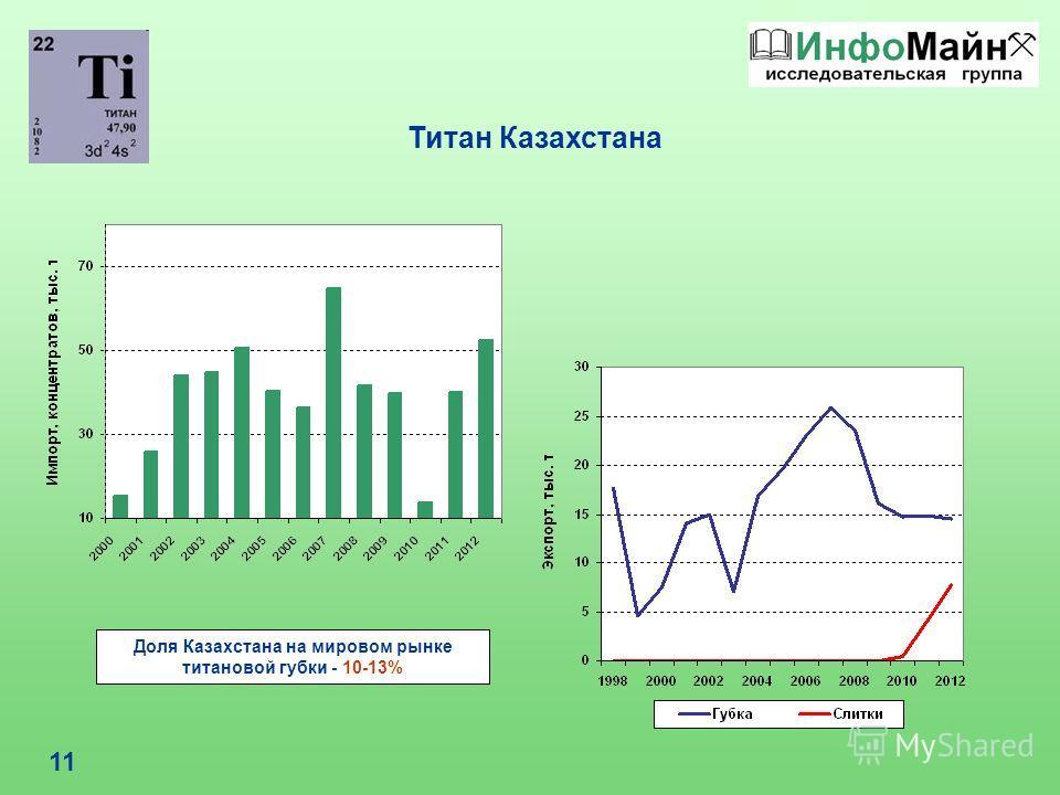 11 Титан Казахстана Доля Казахстана на мировом рынке титановой губки - 10-13%