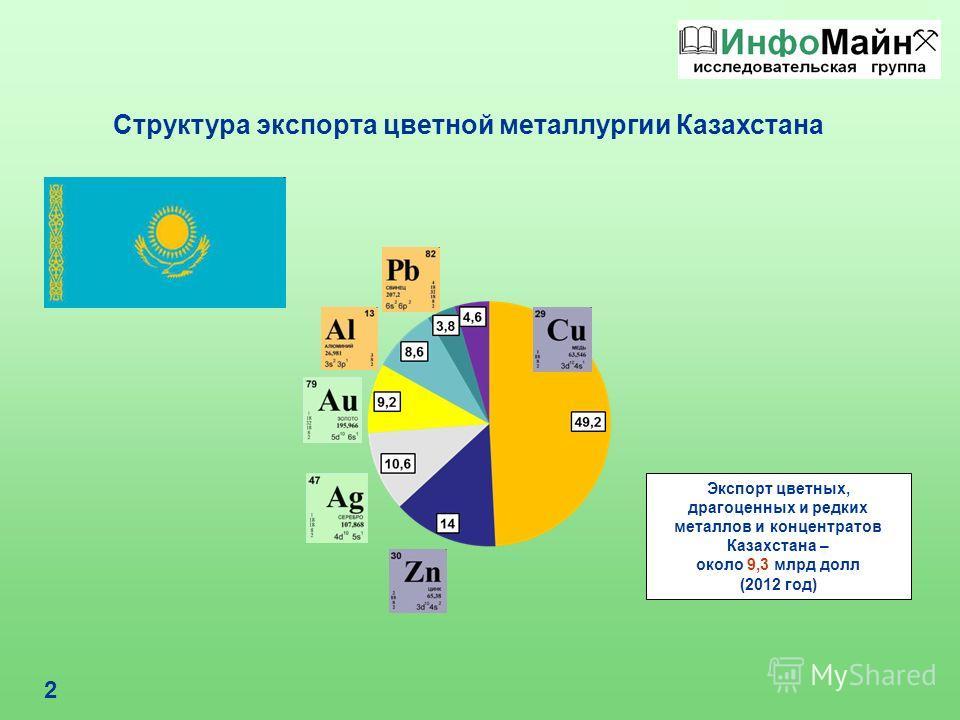 2 Структура экспорта цветной металлургии Казахстана Экспорт цветных, драгоценных и редких металлов и концентратов Казахстана – около 9,3 млрд долл (2012 год)
