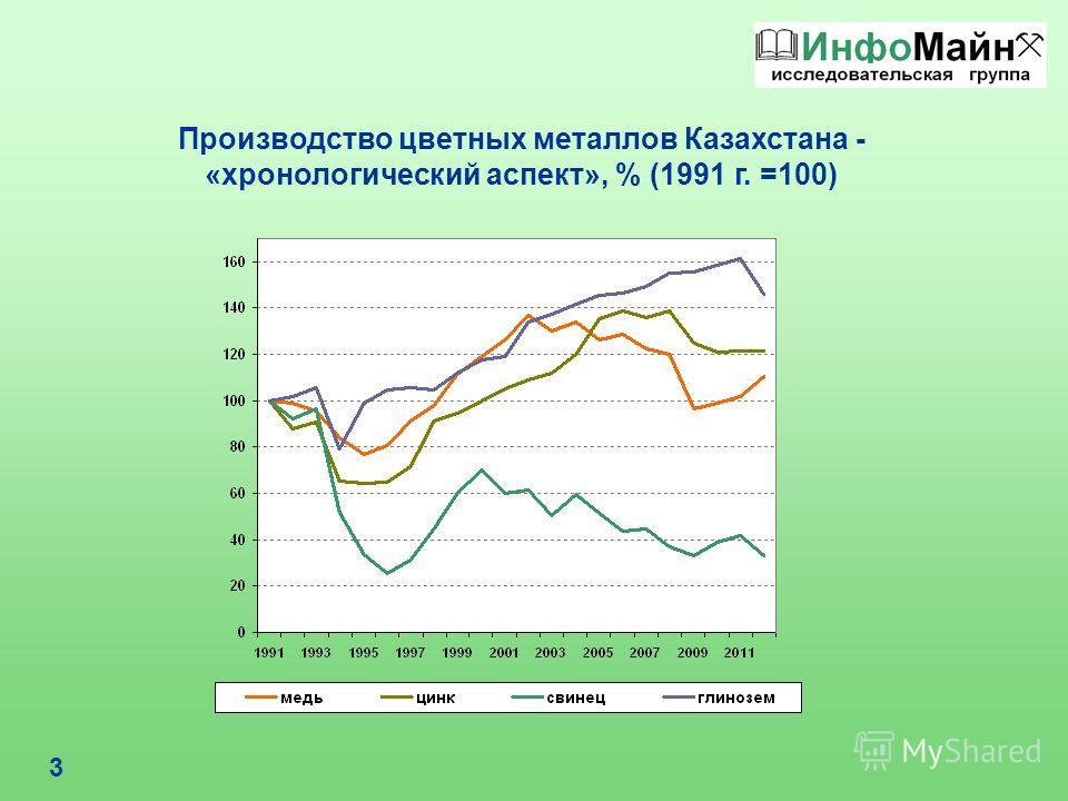 3 Производство цветных металлов Казахстана - «хронологический аспект», % (1991 г. =100)