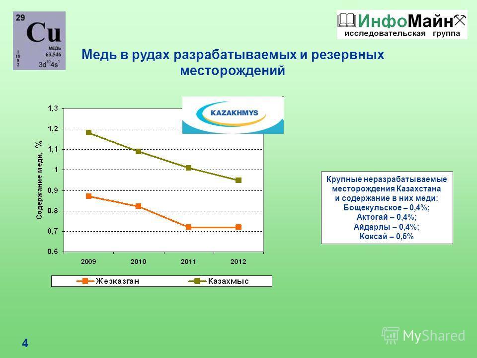 4 Медь в рудах разрабатываемых и резервных месторождений Крупные неразрабатываемые месторождения Казахстана и содержание в них меди: Бощекульское – 0,4%; Актогай – 0,4%; Айдарлы – 0,4%; Коксай – 0,5%