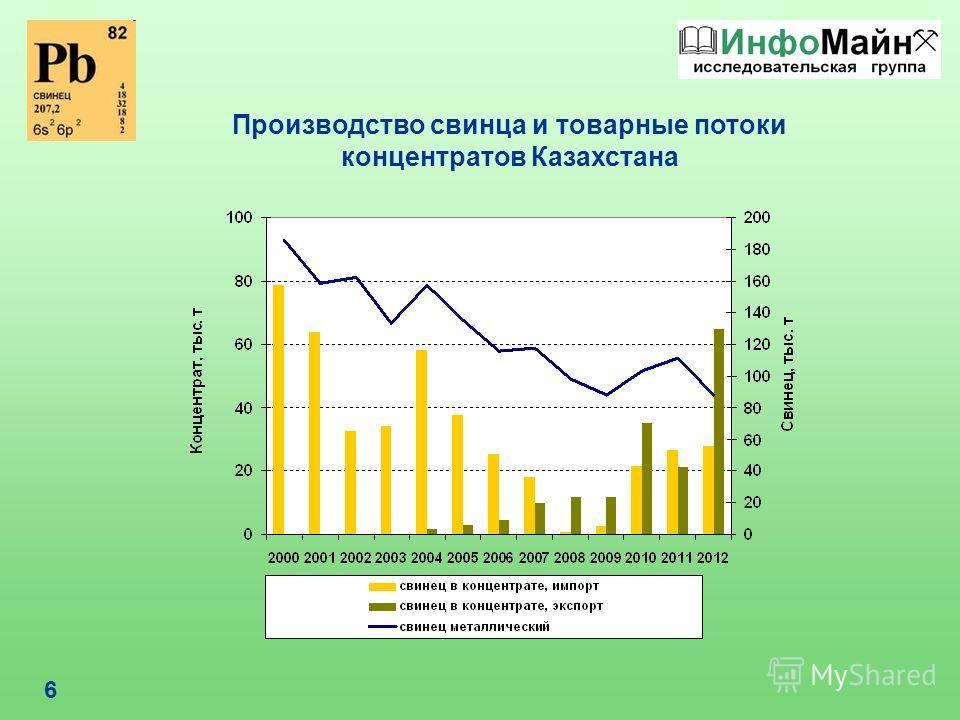 6 Производство свинца и товарные потоки концентратов Казахстана