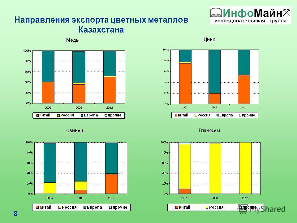 8 Направления экспорта цветных металлов Казахстана