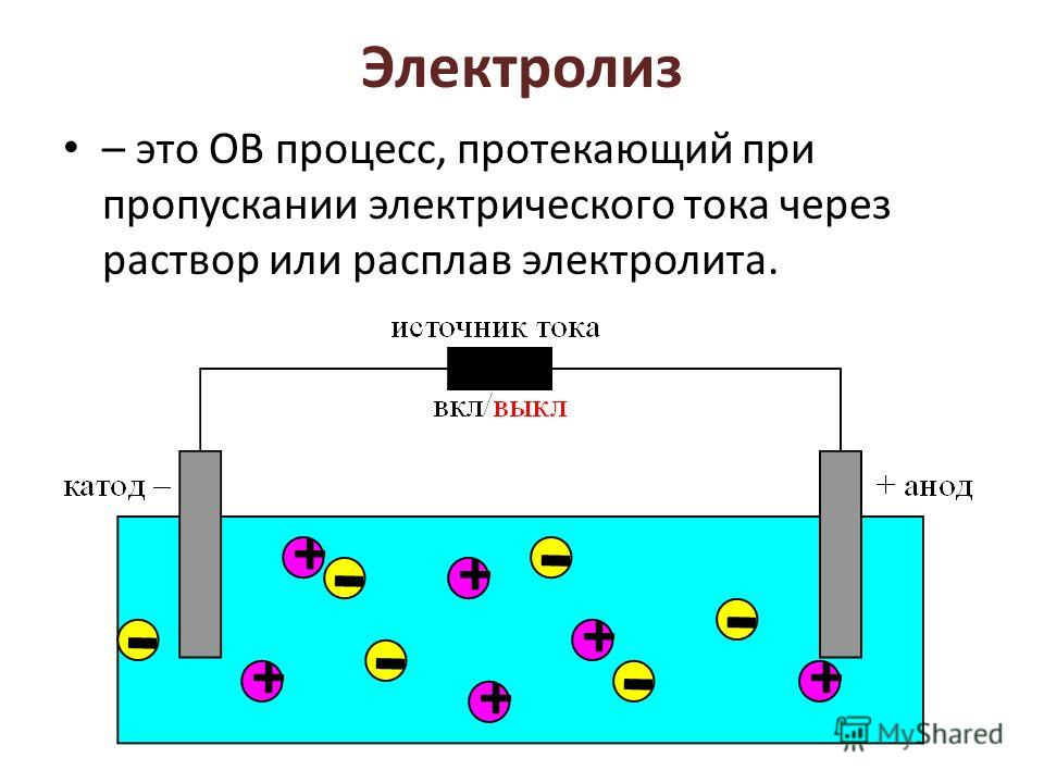 Электролиз – это ОВ процесс, протекающий при пропускании электрического тока через раствор или расплав электролита.