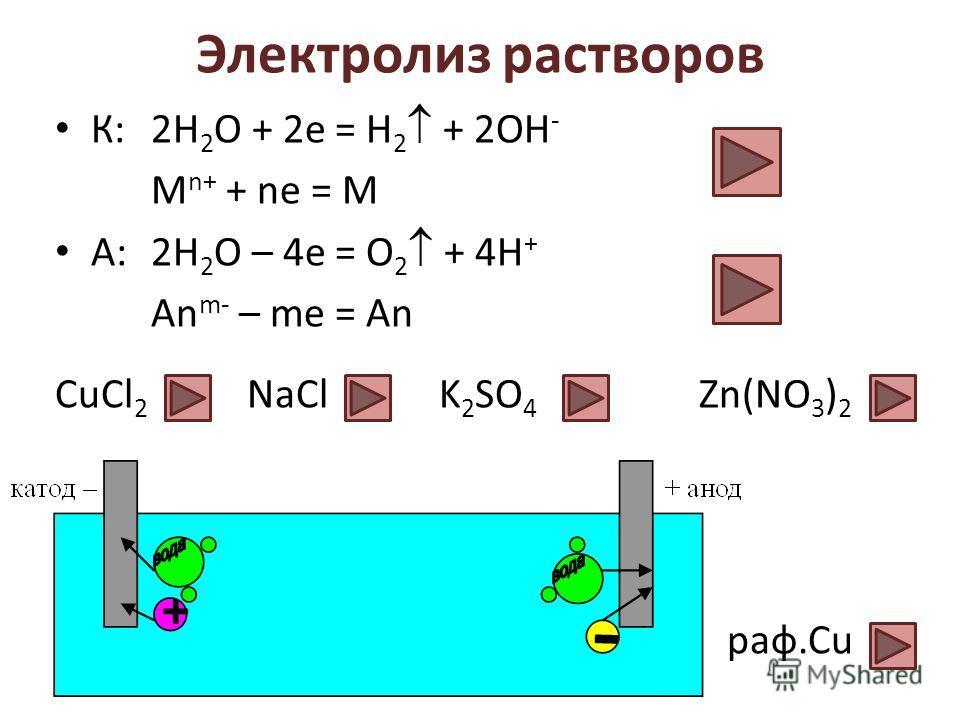 Электролиз растворов К: 2Н 2 О + 2е = Н 2 + 2ОН - М n+ + ne = M А:2Н 2 О – 4е = О 2 + 4Н + An m- – me = An СuCl 2 NaClK 2 SO 4 Zn(NO 3 ) 2 раф.Cu