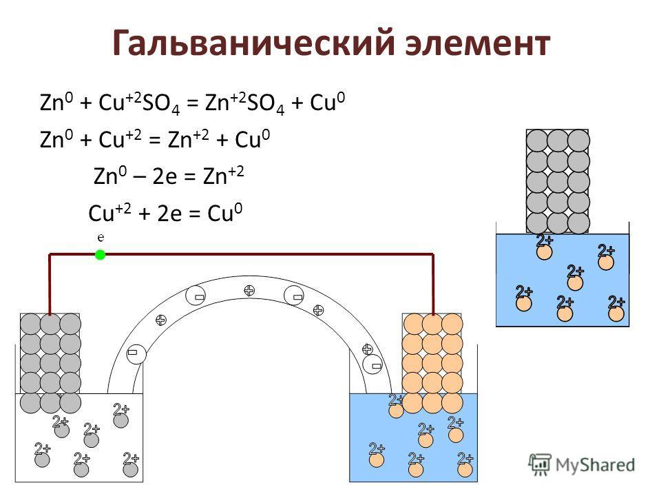 Гальванический элемент Zn 0 + Cu +2 SO 4 = Zn +2 SO 4 + Cu 0 Zn 0 + Cu +2 = Zn +2 + Cu 0 Zn 0 – 2е = Zn +2 Cu +2 + 2е = Cu 0