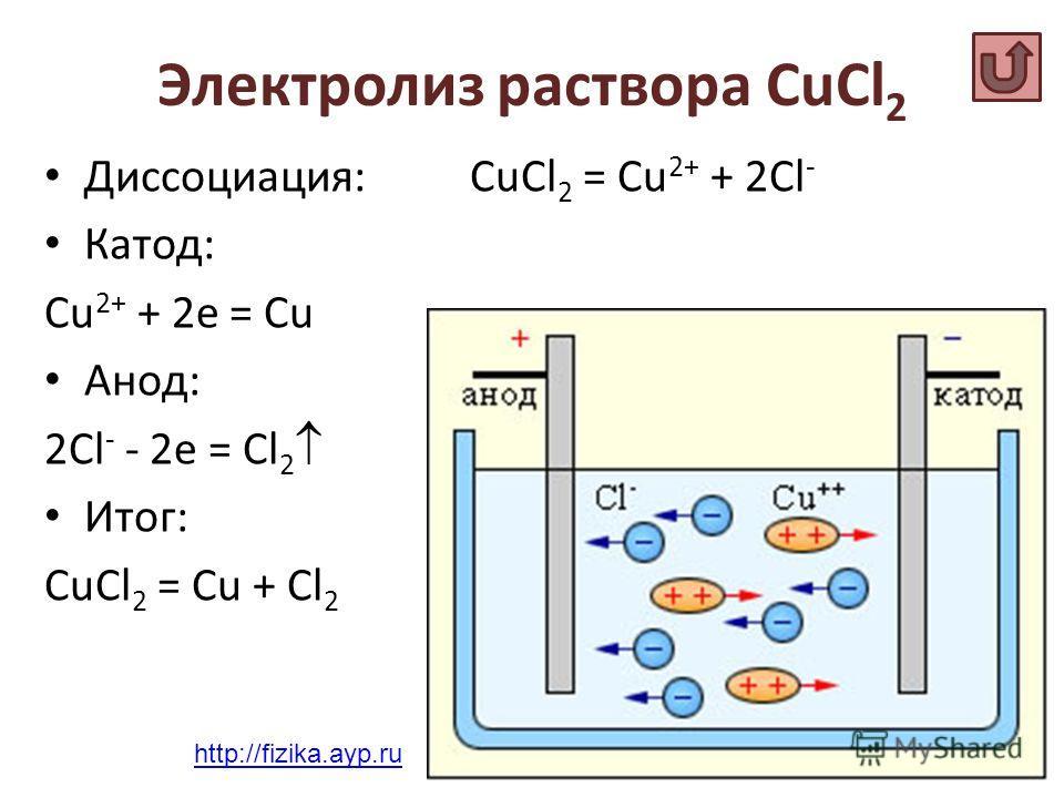 Электролиз раствора CuCl 2 Диссоциация: CuCl 2 = Cu 2+ + 2Cl - Катод: Сu 2+ + 2e = Cu Анод: 2Сl - - 2e = Cl 2 Итог: CuCl 2 = Cu + Cl 2 http://fizika.ayp.ru