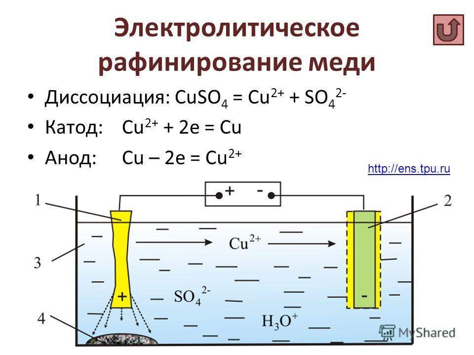 Электролитическое рафинирование меди Диссоциация: CuSO 4 = Cu 2+ + SO 4 2- Катод:Cu 2+ + 2e = Cu Анод:Сu – 2e = Cu 2+ http://ens.tpu.ru