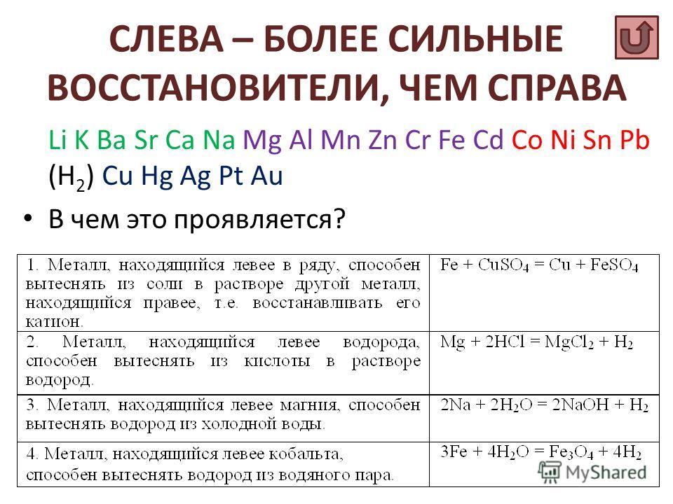 СЛЕВА – БОЛЕЕ СИЛЬНЫЕ ВОССТАНОВИТЕЛИ, ЧЕМ СПРАВА Li K Ba Sr Ca Na Mg Al Mn Zn Cr Fe Cd Co Ni Sn Pb (H 2 ) Cu Hg Ag Pt Au В чем это проявляется?