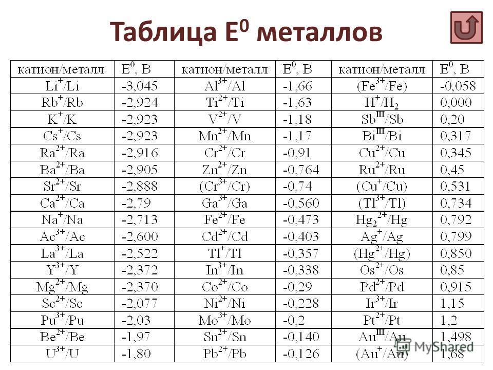 Таблица Е 0 металлов