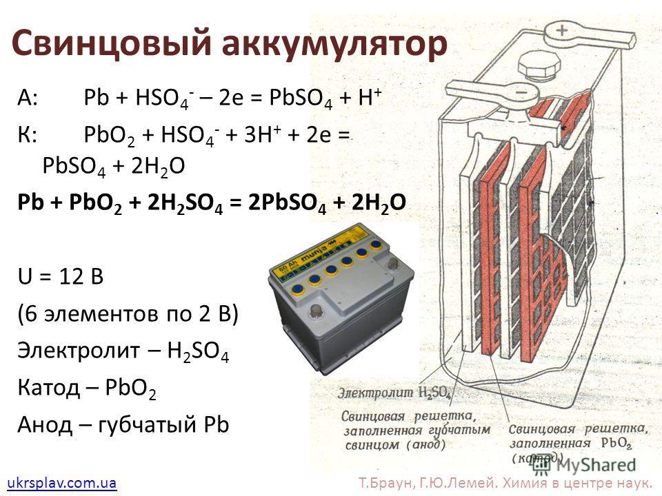 Т.Браун, Г.Ю.Лемей. Химия в центре наук. Свинцовый аккумулятор А: Pb + HSO 4 - – 2e = PbSO 4 + H + К: PbO 2 + HSO 4 - + 3H + + 2e = PbSO 4 + 2H 2 O Pb + PbO 2 + 2H 2 SO 4 = 2PbSO 4 + 2H 2 O U = 12 В (6 элементов по 2 В) Электролит – H 2 SO 4 Катод –