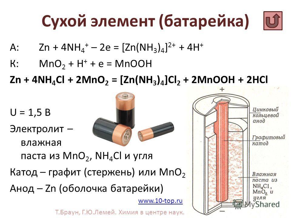 Сухой элемент (батарейка) А: Zn + 4NH 4 + – 2e = [Zn(NH 3 ) 4 ] 2+ + 4H + К:MnO 2 + H + + e = MnOOH Zn + 4NH 4 Cl + 2MnO 2 = [Zn(NH 3 ) 4 ]Cl 2 + 2MnOOH + 2HCl U = 1,5 В Электролит – влажная паста из MnO 2, NH 4 Cl и угля Катод – графит (стержень) ил