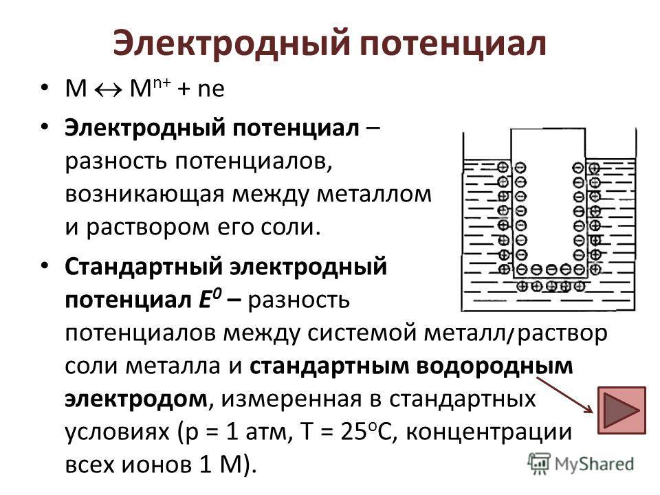 Электродный потенциал М M n+ + ne Электродный потенциал – разность потенциалов, возникающая между металлом и раствором его соли. Стандартный электродный потенциал E 0 – разность потенциалов между системой металл/раствор соли металла и стандартным вод