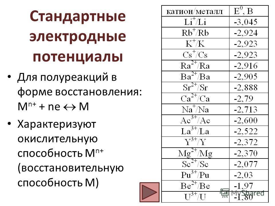 Стандартные электродные потенциалы Для полуреакций в форме восстановления: M n+ + ne M Характеризуют окислительную способность M n+ (восстановительную способность М)