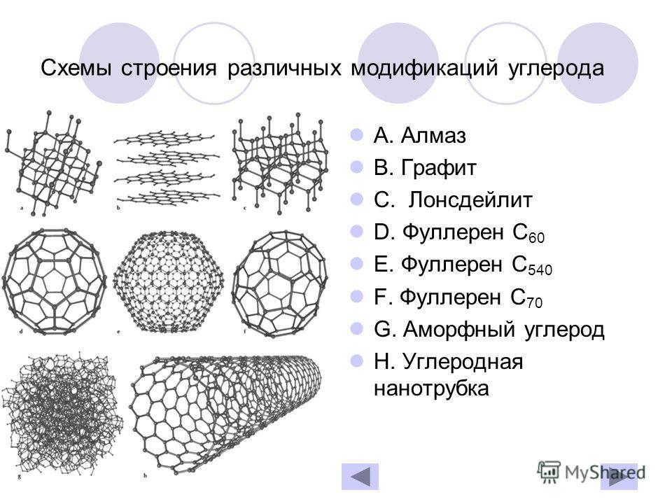 Схемы строения различных модификаций углерода А. Алмаз В. Графит С. Лонсдейлит D. Фуллерен С 60 Е. Фуллерен С 540 F. Фуллерен С 70 G. Аморфный углерод H. Углеродная нанотрубка