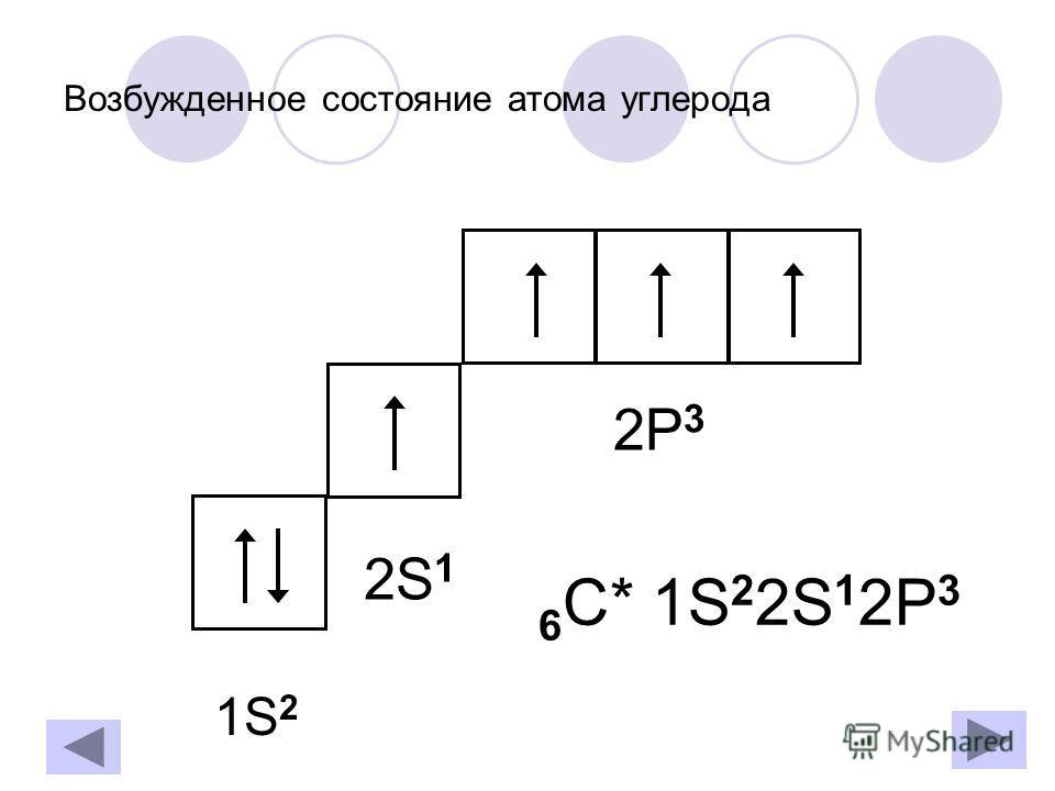 Возбужденное состояние атома углерода 6 С* 1S 2 2S 1 2P 3 1S21S2 2S 1 2P 3