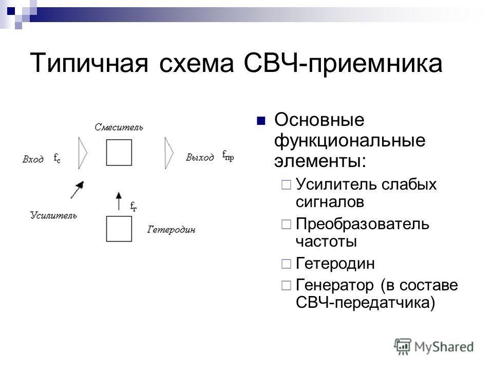 Типичная схема СВЧ-приемника Основные функциональные элементы: Усилитель слабых сигналов Преобразователь частоты Гетеродин Генератор (в составе СВЧ-передатчика)