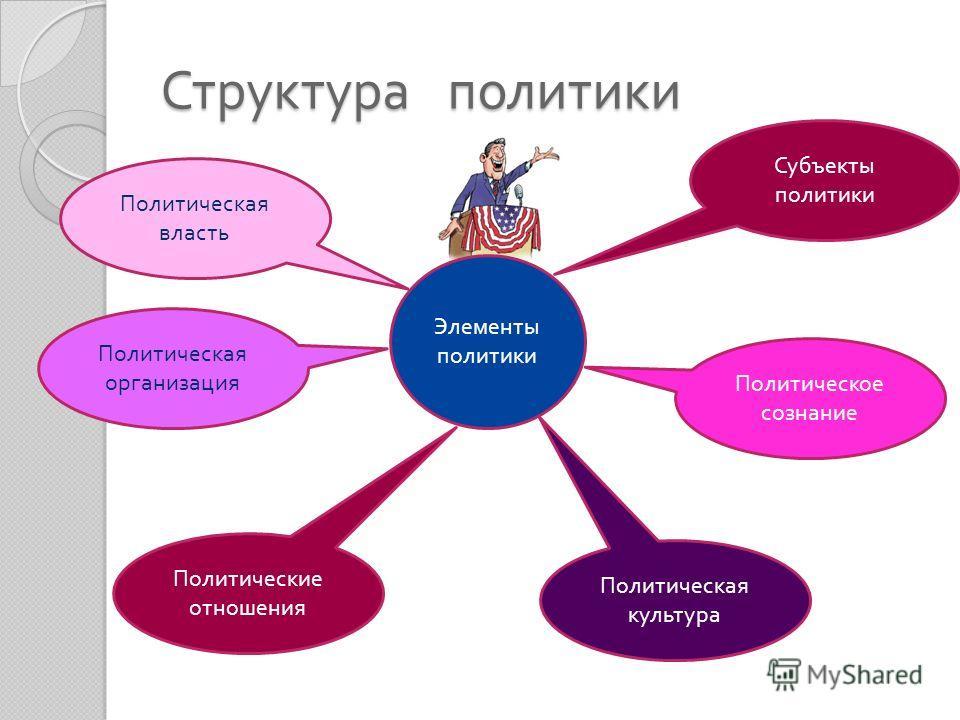 Структура политики Элементы политики Политическая власть Политическая организация Политические отношения Политическая культура Политическое сознание Субъекты политики