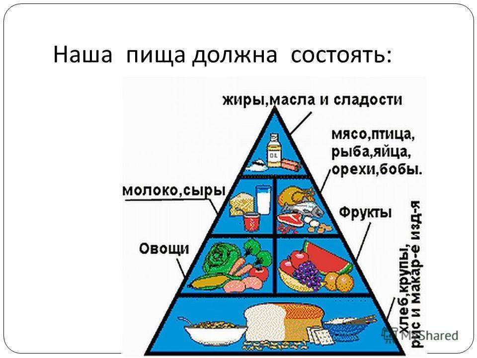 Наша пища должна состоять :