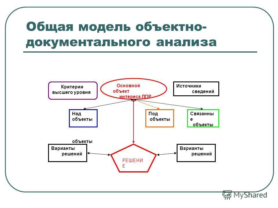 Общая модель объектно- документального анализа Основной объект интереса ЛПР Критерии высшего уровня Источники сведений РЕШЕНИ Е Варианты решений Варианты решений Над объекты объекты Под объекты Связанны е объекты