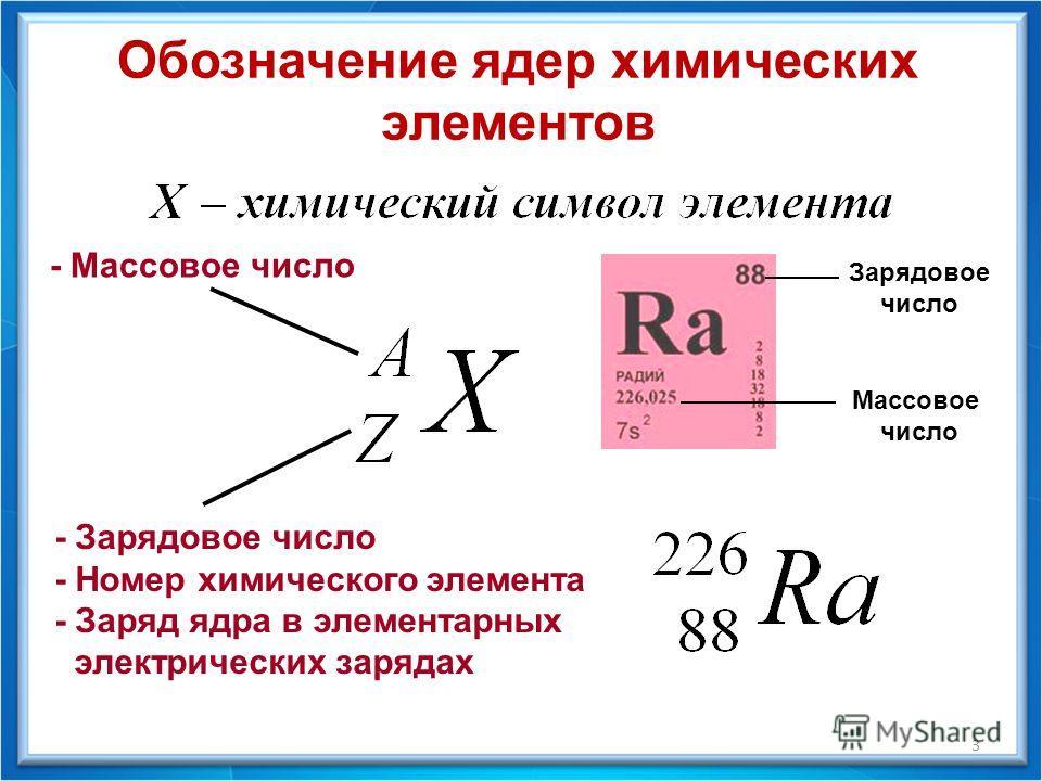 Обозначение ядер химических элементов - Зарядовое число - Номер химического элемента - Заряд ядра в элементарных электрических зарядах - Массовое число Зарядовое число Массовое число 3
