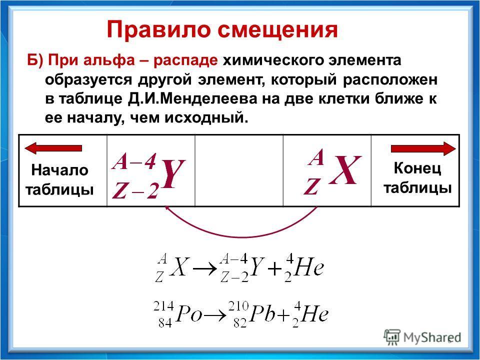 Б) При альфа – распаде химического элемента образуется другой элемент, который расположен в таблице Д.И.Менделеева на две клетки ближе к ее началу, чем исходный. Правило смещения Начало таблицы Конец таблицы 6