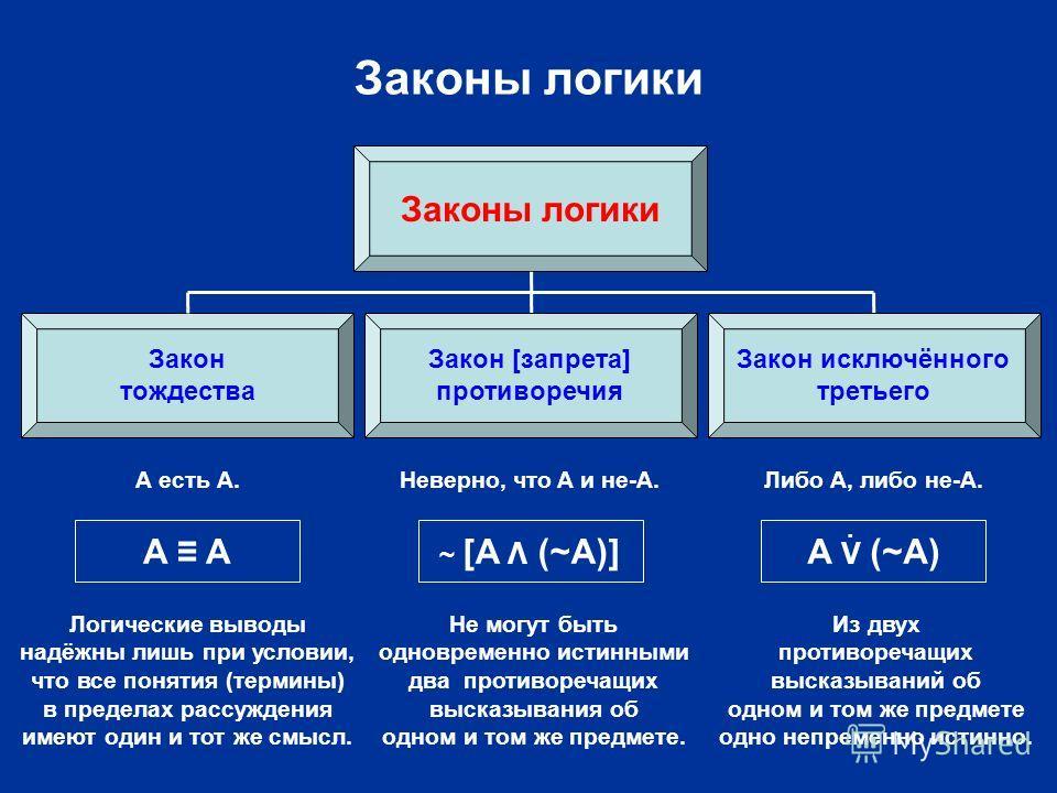 Законы логики Закон тождества Закон исключённого третьего A ~ [A Λ (~A)] Не могут быть одновременно истинными два противоречащих высказывания об одном и том же предмете. A V (~A) Из двух противоречащих высказываний об одном и том же предмете одно неп