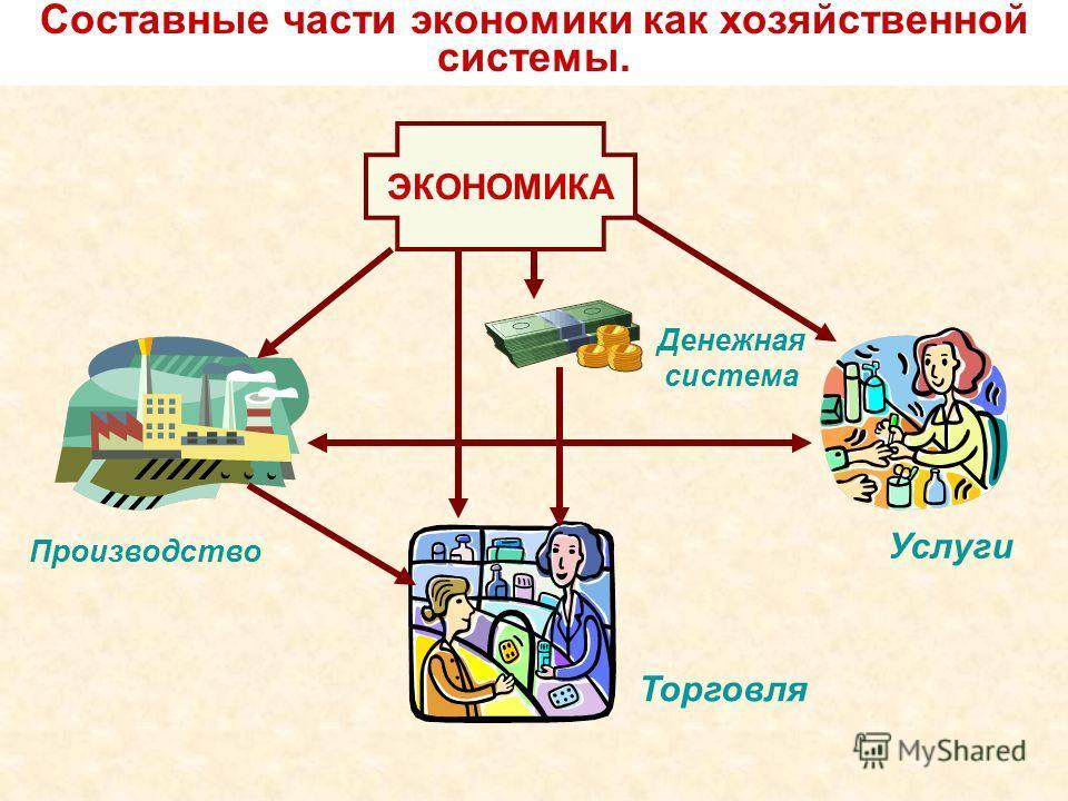 Составные части экономики как хозяйственной системы. ЭКОНОМИКА Услуги Денежная система Торговля Производство