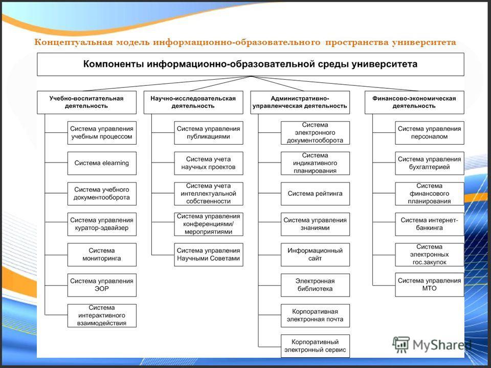 Концептуальная модель информационно-образовательного пространства университета