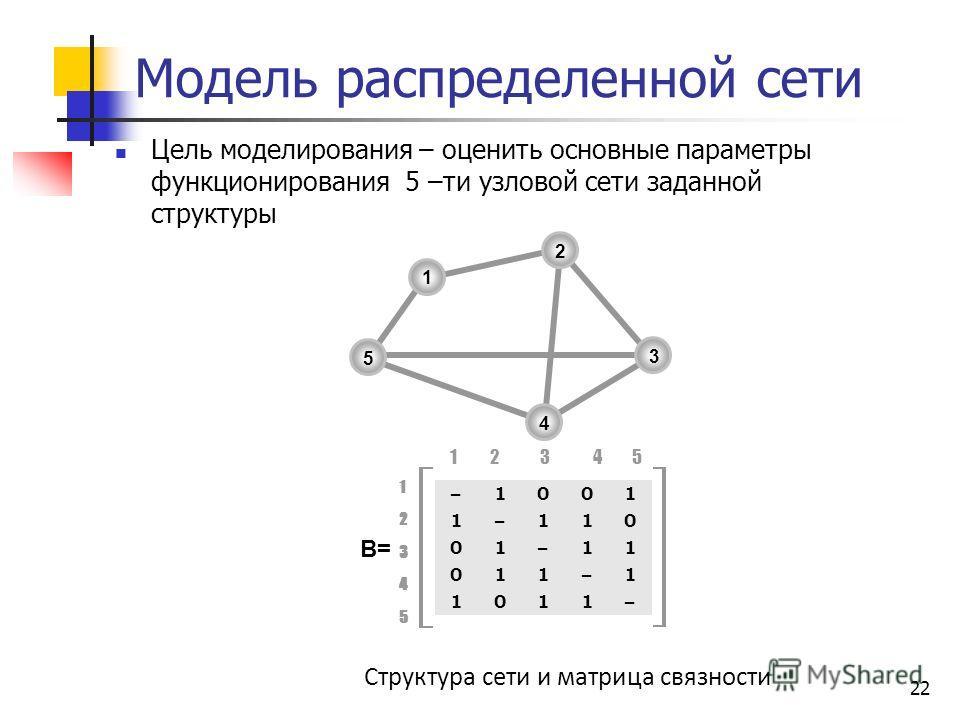 22 Модель распределенной сети Структура сети и матрица связности 1234512345 B= 1 2 3 4 5 1 2 3 4 5 –1001 1–110 01–11 011–1 1011– Цель моделирования – оценить основные параметры функционирования 5 –ти узловой сети заданной структуры