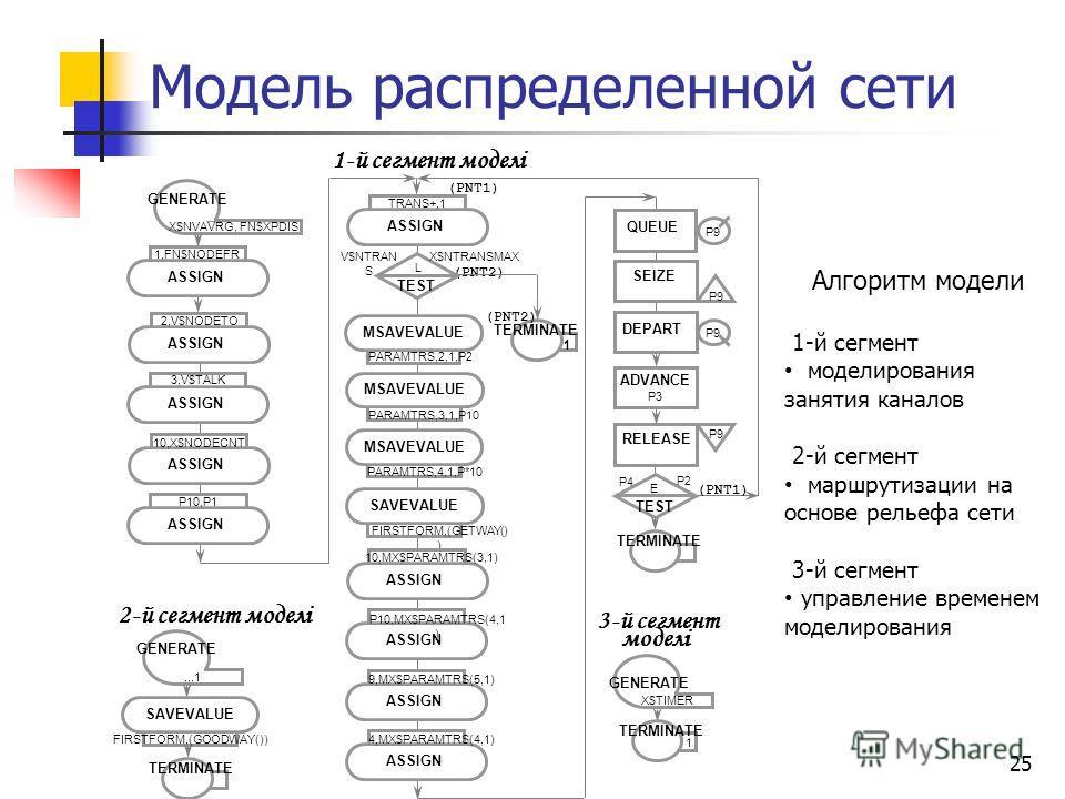 25 Модель распределенной сети Алгоритм модели 1-й сегмент моделирования занятия каналов 2-й сегмент маршрутизации на основе рельефа сети 3-й сегмент управление временем моделирования