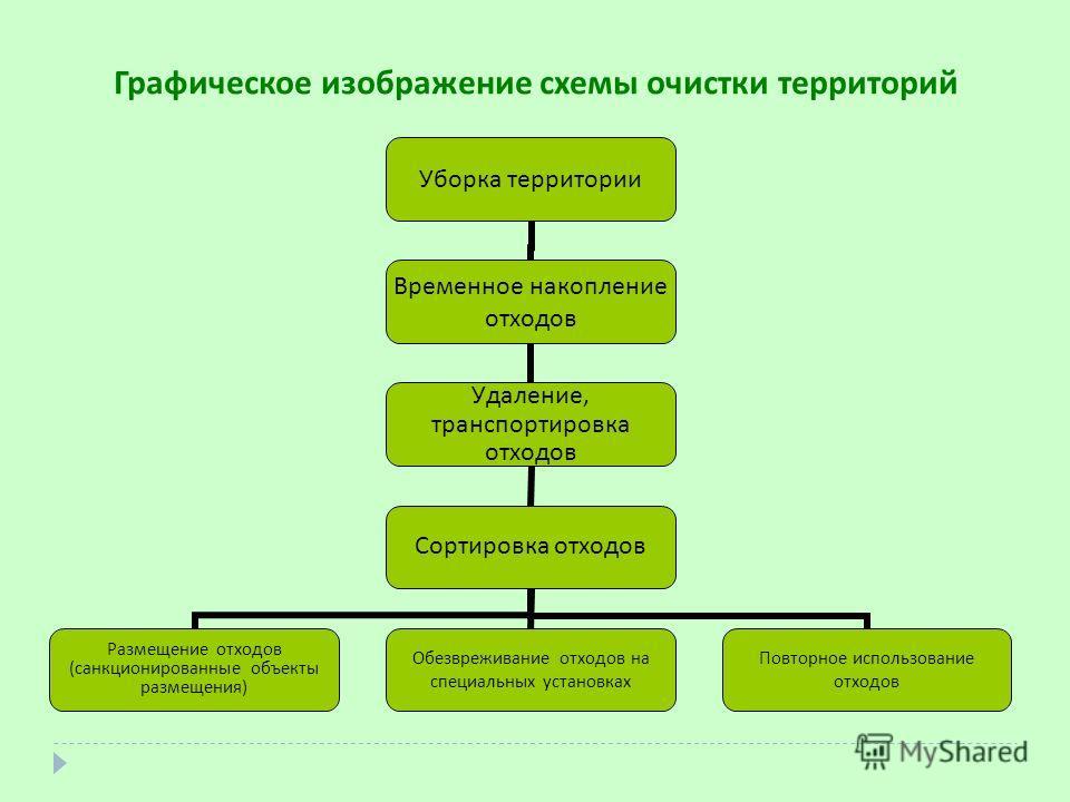 схемы очистки территорий