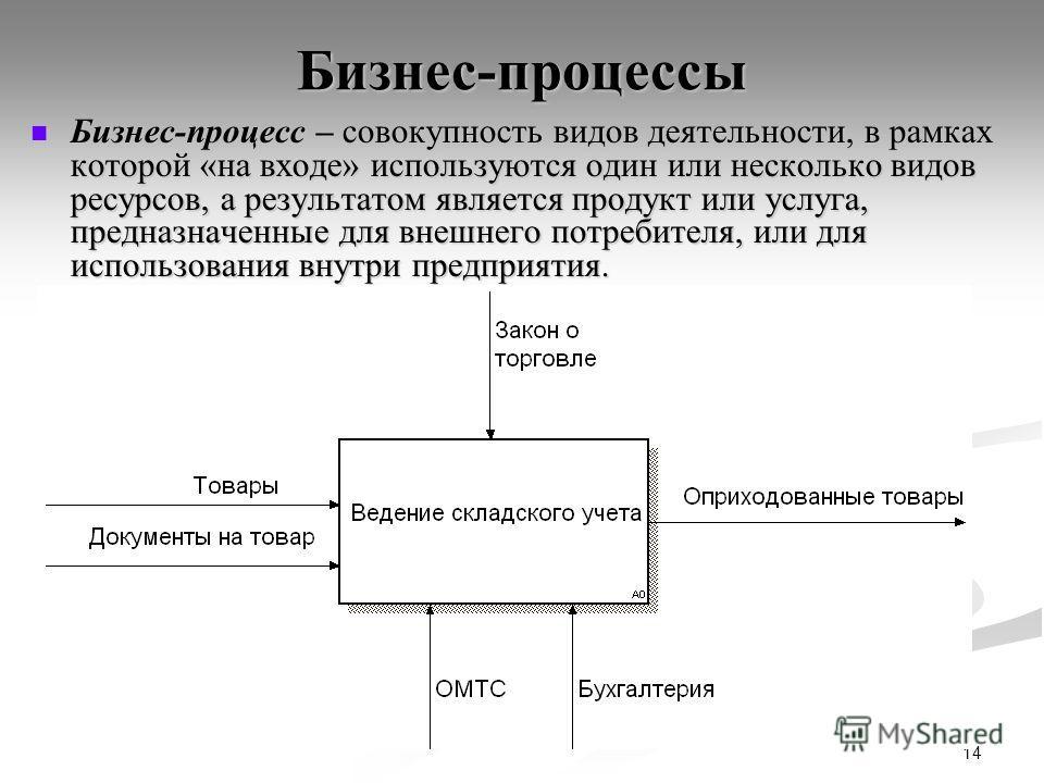 14 Бизнес-процессы Бизнес-процесс – совокупность видов деятельности, в рамках которой «на входе» используются один или несколько видов ресурсов, а результатом является продукт или услуга, предназначенные для внешнего потребителя, или для использовани