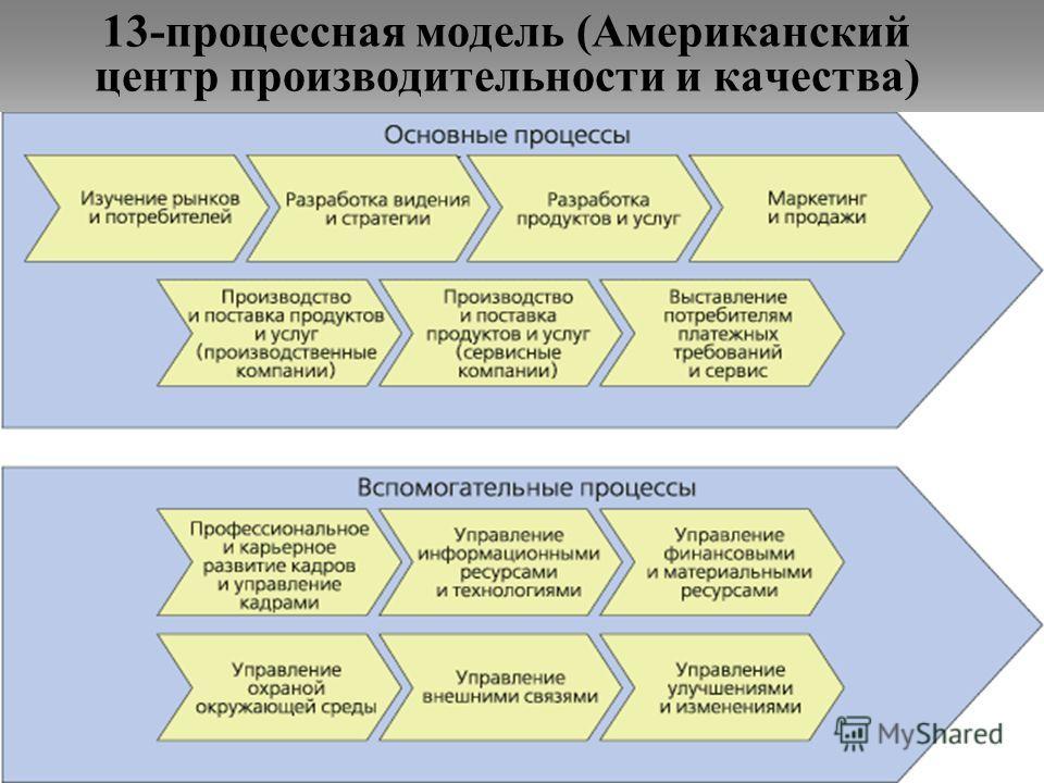 13-процессная модель (Американский центр производительности и качества)