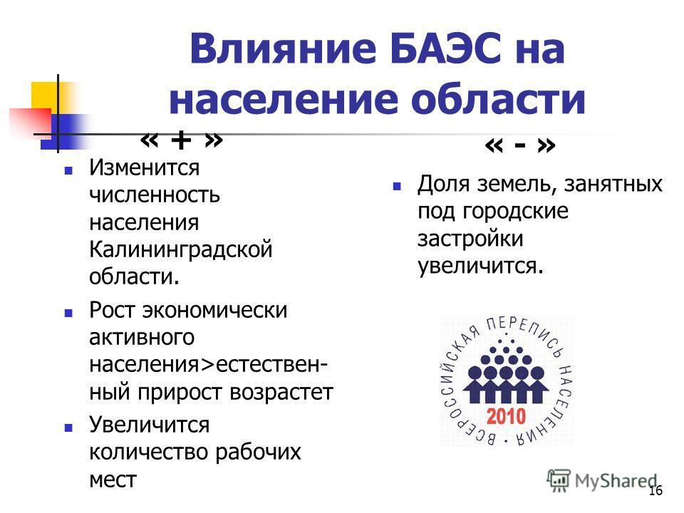 16 Влияние БАЭС на население области Изменится численность населения Калининградской области. Рост экономически активного населения>естествен- ный прирост возрастет Увеличится количество рабочих мест Доля земель, занятных под городские застройки увел