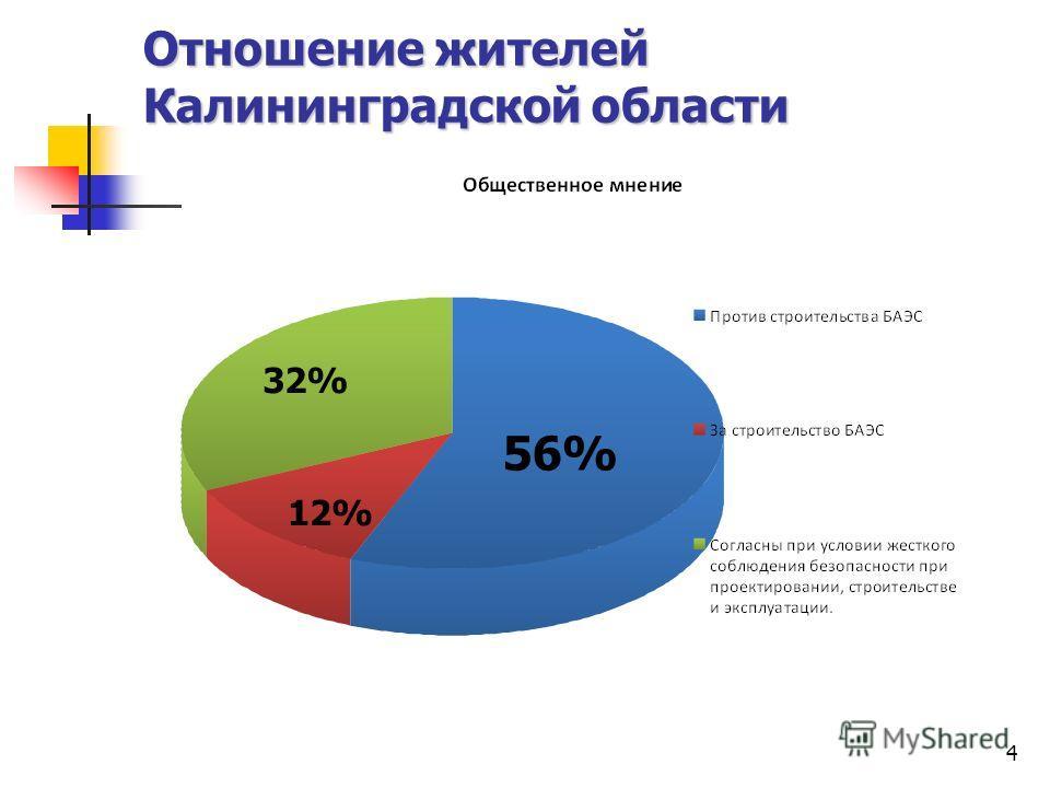 4 Отношение жителей Калининградской области 12% 32% 56%