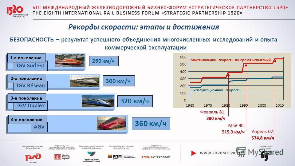 БЕЗОПАСНОСТЬ – результат успешного объединения многочисленных исследований и опыта коммерческой эксплуатации Рекорды скорости: этапы и достижения Достаточное соотношение исследований и 320 км/ч TGV Duplex 3-е поколение 360 км/ч AGV 4-е поколение 300