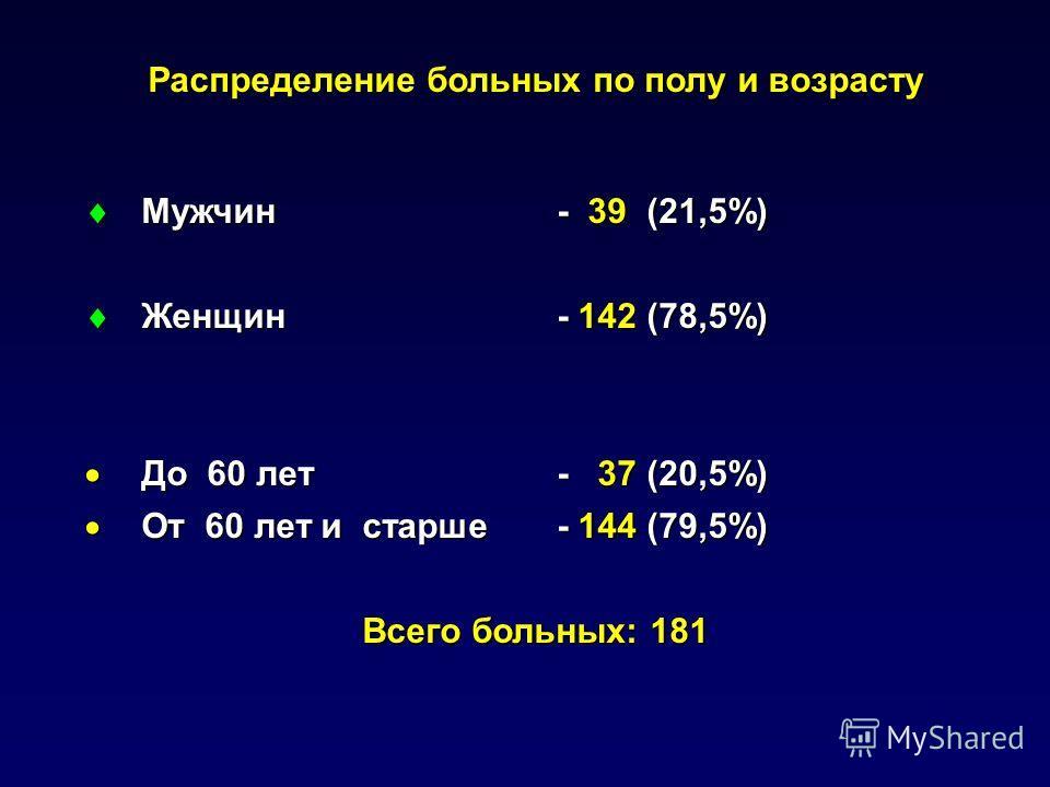 Распределение больных по полу и возрасту Мужчин - 39 (21,5%) Мужчин - 39 (21,5%) Женщин - 142 (78,5%) Женщин - 142 (78,5%) До 60 лет - 37 (20,5%) До 60 лет - 37 (20,5%) От 60 лет и старше - 144 (79,5%) От 60 лет и старше - 144 (79,5%) Всего больных: