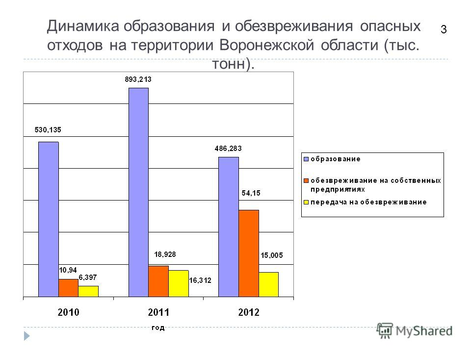 Динамика образования и обезвреживания опасных отходов на территории Воронежской области (тыс. тонн). 3